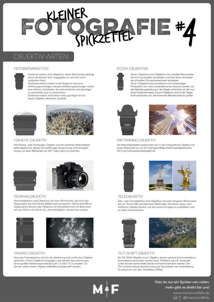 Spickzettel Nummer 4 von Marco und Felix. Er gibt einen Überblick über die Objektiv-Arten und deren Verwendung.